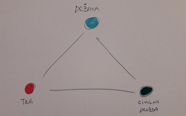 Mladi s(m)o na razpotju blaginjskega trikotnika